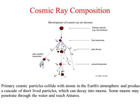 Cosmic Ray Composition Primary cosmic particles collide with atoms in the Earth's atmosphere and produce a cascade of short lived particles, which can.