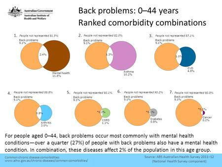 Back problems: 0–44 years Ranked comorbidity combinations Source: ABS Australian Health Survey 2011–12 (National Health Survey component) For people aged.