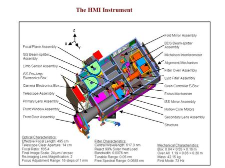 The HMI Instrument. HMI Science Goals Line-of-Sight Observables.
