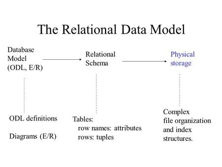 The Relational Data Model Database Model (ODL, E/R) Relational Schema Physical storage ODL definitions Diagrams (E/R) Tables: row names: attributes rows:
