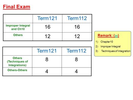 Final Exam Term121Term112 Improper Integral and Ch10 16 Others 12 Term121Term112 Others (Techniques of Integrations) 88 Others-Others 44 Remark: ( 24 )