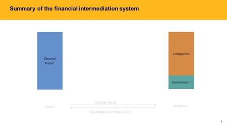 Summary of the financial intermediation system 1 General Public Companies Government Savers Investors Provide funds Pay returns on those funds.