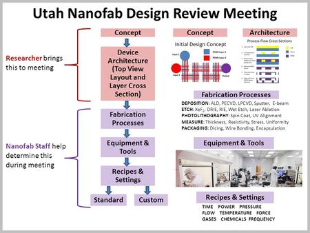 Utah Nanofab Design Review Meeting Device Architecture (Top View Layout and Layer Cross Section) Recipes & Settings Standard Concept Equipment & Tools.