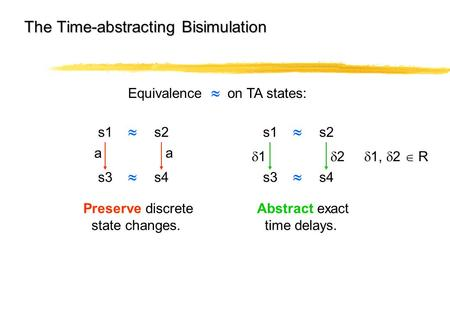 The Time-abstracting Bisimulation Equivalence  on TA states: Preserve discrete state changes. Abstract exact time delays. s1s2 s3  a s4  a 11 s1s2.