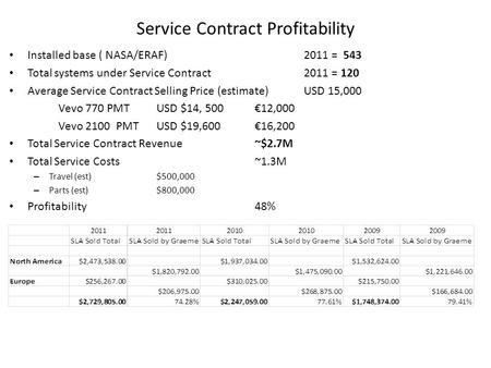 Service Contract Profitability Installed base ( NASA/ERAF)2011 = 543 Total systems under Service Contract 2011 = 120 Average Service Contract Selling Price.