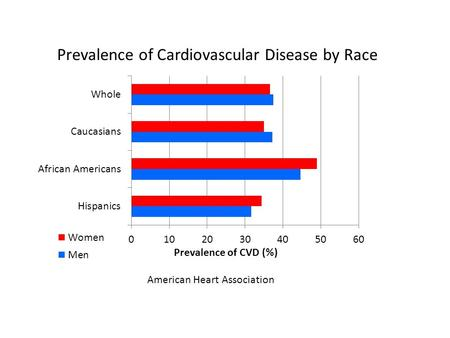 Prevalence of Cardiovascular Disease by Race American Heart Association.