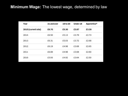 Minimum Wage: The lowest wage, determined by law.