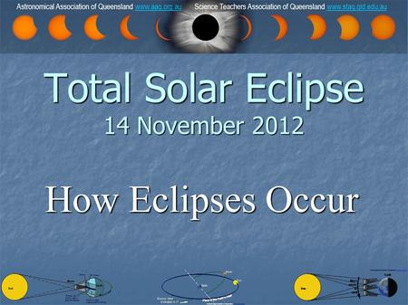 How Eclipses Occur Total Solar Eclipse 14 November 2012 Astronomical Association of Queensland  Science Teachers Association of Queensland.
