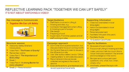 "REFLECTIVE LEARNING PACK ""TOGETHER WE CAN LIFT SAFELY"" IT'S NOT ABOUT WATCHING A VIDEO! 1 Key message to Communicate  Together We Can Lift Safely Target."