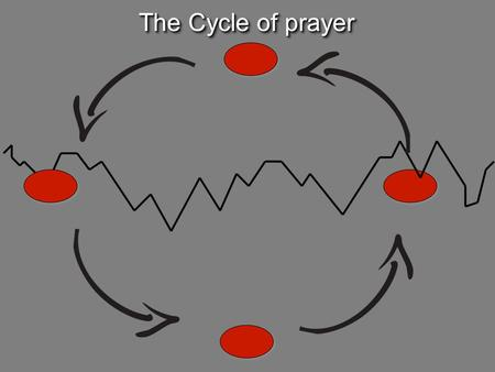 The Cycle of prayer. [Jesus] Ask, using my name, and you'll receive, and you'll have abundant joy. (John 16.24) [Jesus] Ask, using my name, and you'll.