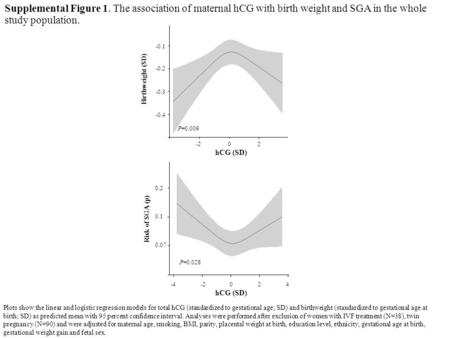 Supplemental Figure 1. The association of maternal hCG with birth weight and SGA in the whole study population Birthweight (SD) -0.1 hCG.