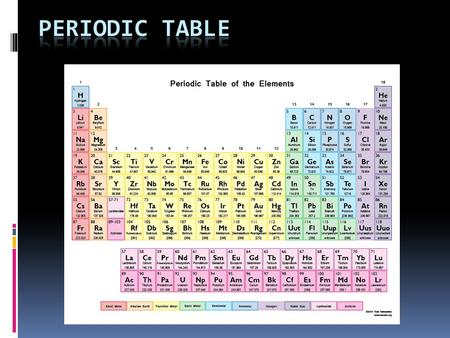 Periodic Table  Organized like a big grid  Has rows (left to right horizontally) called periods  Has columns (top to bottom vertically) called groups.