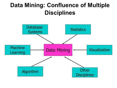 Data Mining: Confluence of Multiple Disciplines Data Mining Database Systems Statistics Other Disciplines Algorithm Machine Learning Visualization.