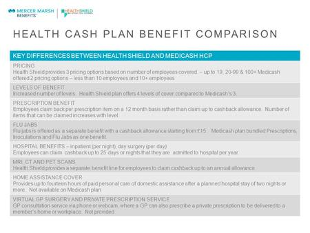 HEALTH CASH PLAN BENEFIT COMPARISON KEY DIFFERENCES BETWEEN HEALTH SHIELD AND MEDICASH HCP PRICING Health Shield provides 3 pricing options based on number.