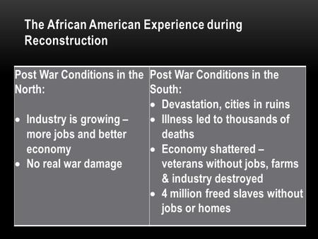 The African American Experience during Reconstruction Post War Conditions in the North:  Industry is growing – more jobs and better economy  No real.