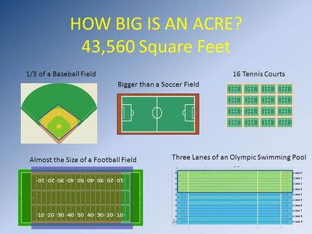 Where s iowa agriculture in the classroom unit 3 is it an for How much is 5000 square feet