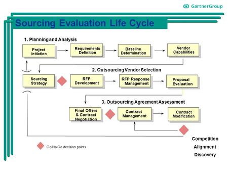 Sourcing Evaluation Life Cycle Go/No Go decision points Competition Alignment Discovery Con tract Modification Project Initiation Vendor Capabilities Contract.