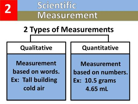 2 2 Types of Measurements QuantitativeQualitative Measurement based on words. Ex: Tall building cold air Measurement based on numbers. Ex: 10.5 grams 4.65.