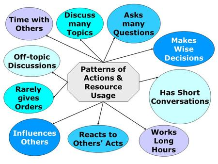 Time with Others Discuss many Topics Asks many Questions Makes Wise Decisions Off-topic Discussions Rarely gives Orders Influences Others Reacts to Others'