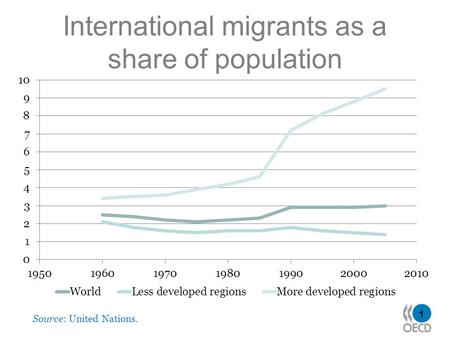 1 International migrants as a share of population Source: United Nations.