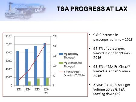 TSA PROGRESS AT LAX 9.8% increase in passenger volume – % of passengers waited less than 19 min % of TSA PreCheck® waited less than.