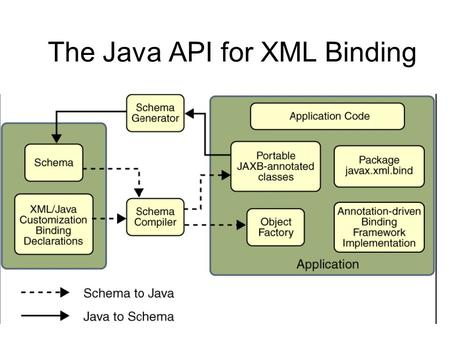The Java API for XML Binding. The Need for Data Binding To support unmarshlling to convert XML data into Java objects. To support marshalling to convert.