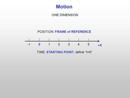Motion POSITION: FRAME of REFERENCE X ONE DIMENSION TIME: STARTING POINT, define t=0