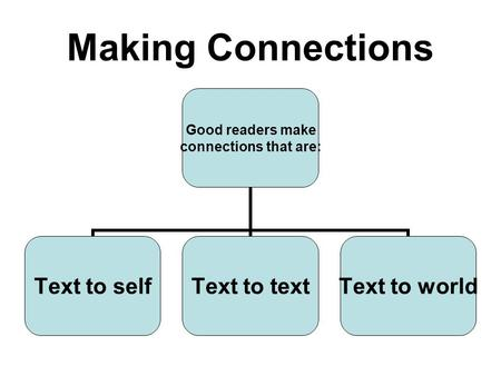 Making Connections Good readers make connections that are: Text to selfText to textText to world.