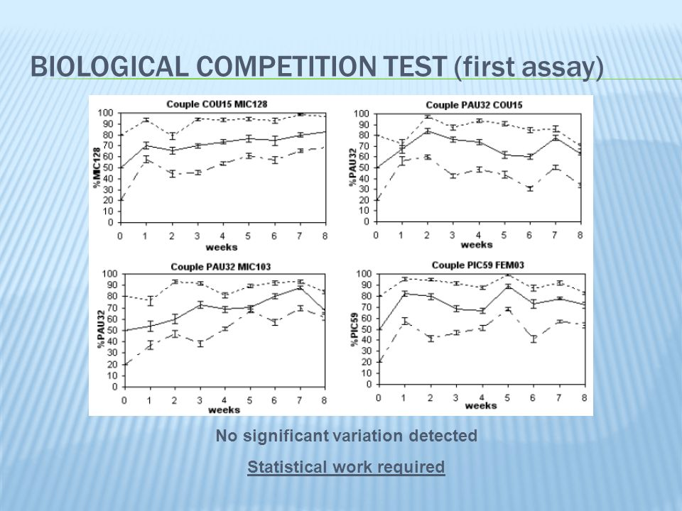 BIOLOGICAL COMPETITION TEST (second assay) Statistical work required but general tendencies observed Diminution of resistant proportion in 3 couples