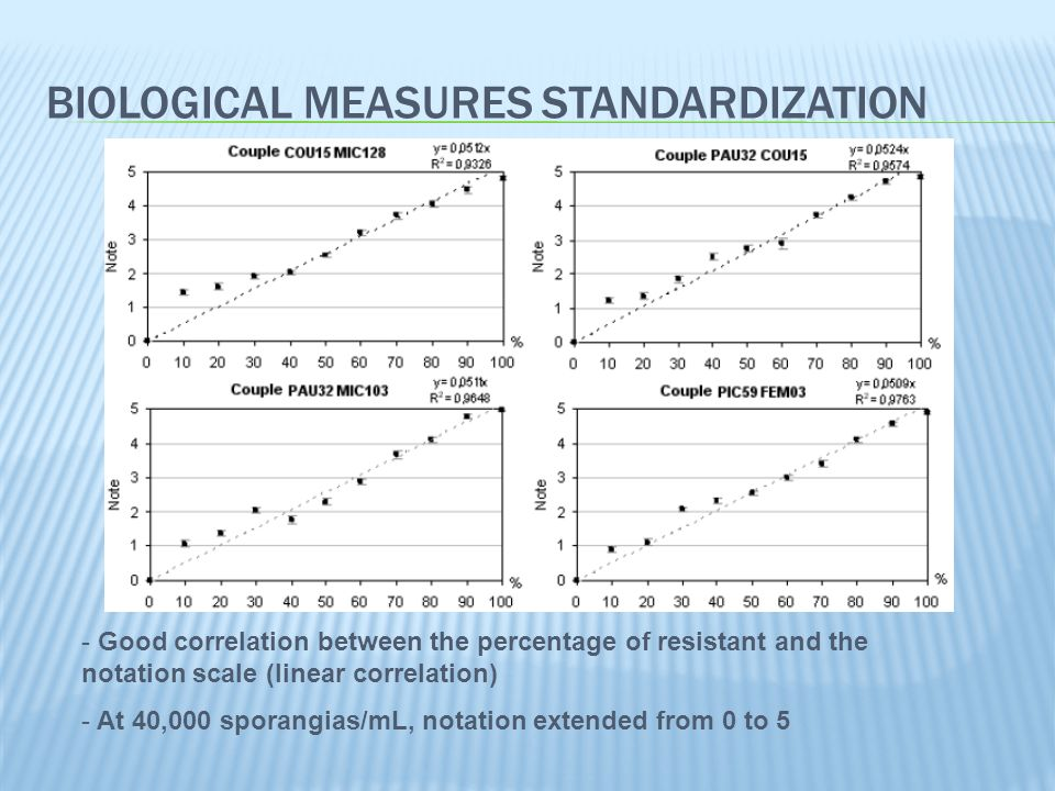 BIOLOGICAL COMPETITION TEST (first assay) No significant variation detected Statistical work required