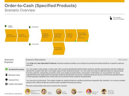 ©© 2012 SAP AG. All rights reserved. Scenario/Processes Order-to-Cash (Specified Products) Scenario Overview Processing Outbound Deliveries Creating Sales.