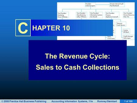 © 2008 Prentice Hall Business Publishing Accounting Information Systems, 11/e Romney/Steinbart1 of 160 C HAPTER 10 The Revenue Cycle: Sales to Cash Collections.