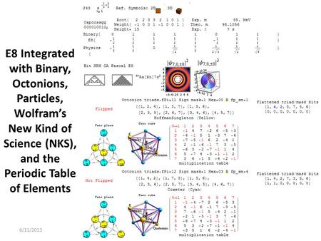 6/11/2013 E8 Integrated with Binary, Octonions, Particles, Wolframs New Kind of Science (NKS), and the Periodic Table of Elements.