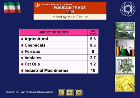 ISLAMIC REPUBLIC OF IRAN FOREIGN TRADE 2008 Import by Main Groups IMPORT OF GOODS $US Billion Agricultural5.6 Chemicals9.6 Ferrous8 Vehicles2.7 Fat Oils1.2.