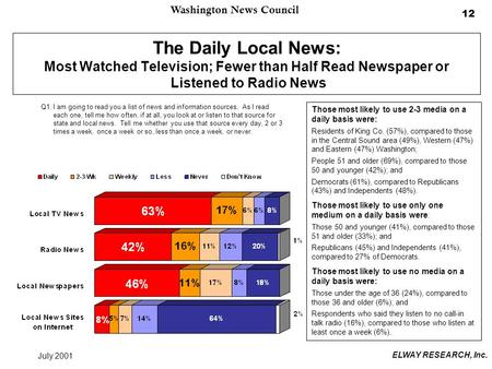 Washington News Council July 2001 ELWAY RESEARCH, Inc. 12 The Daily Local News: Most Watched Television; Fewer than Half Read Newspaper or Listened to.