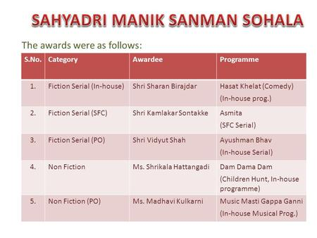 The awards were as follows: S.No.CategoryAwardeeProgramme 1.Fiction Serial (In-house)Shri Sharan BirajdarHasat Khelat (Comedy) (In-house prog.) 2.Fiction.