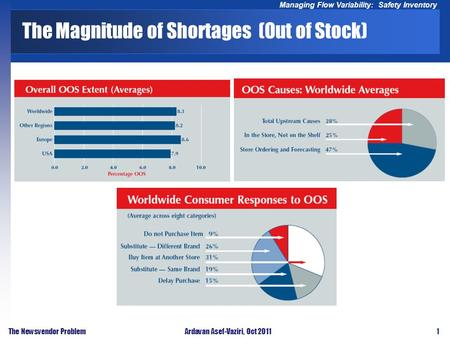 1 Managing Flow Variability: Safety Inventory The Newsvendor ProblemArdavan Asef-Vaziri, Oct 2011 The Magnitude of Shortages (Out of Stock)