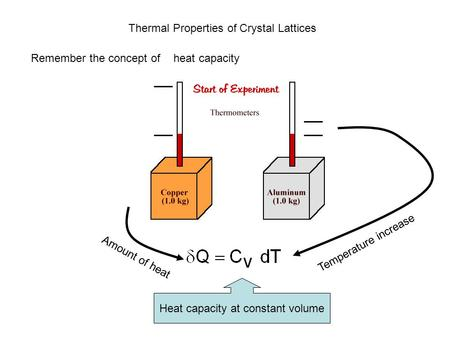 Thermal Properties of Crystal Lattices Remember the concept ofcapacity heat Amount of heat Temperature increase Heat capacity at constant volume.