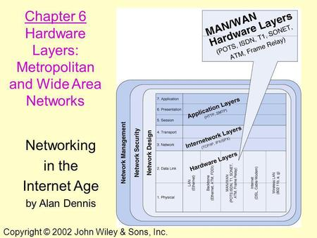 1 Chapter 6 Hardware Layers: Metropolitan and Wide Area Networks Networking in the Internet Age by Alan Dennis Copyright © 2002 John Wiley & Sons, Inc.