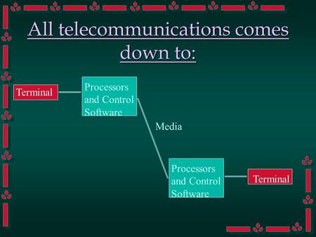 All telecommunications comes down to: Processors and Control Software Terminal Processors and Control Software Terminal Media.