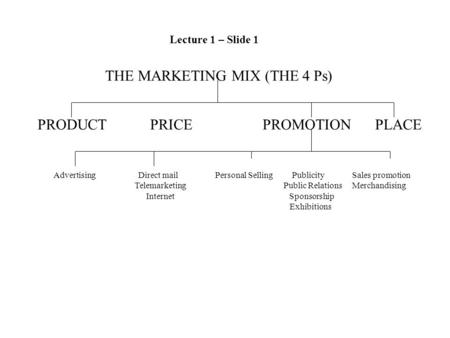 THE MARKETING MIX (THE 4 Ps) PRODUCTPRICEPROMOTIONPLACE Advertising Direct mail Personal Selling Publicity Sales promotion Telemarketing Public Relations.