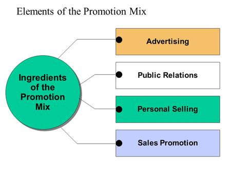 Elements of the Promotion Mix Advertising Ingredients of the Promotion Mix Ingredients of the Promotion Mix Public Relations Personal Selling Sales Promotion.