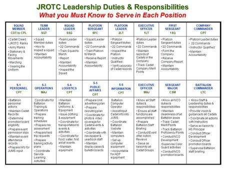 JROTC Leadership Duties & Responsibilities What you Must Know to Serve in Each Position SQUAD MEMBER CDT to CPL TEAM LEADER SGT SQUAD LEADER SSG PLATOON.