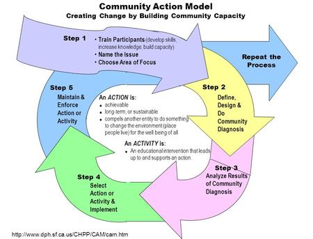 Community Action Model Creating Change by Building Community Capacity Maintain & Enforce Action or Activity Step 5 Repeat the Process Select Action or.
