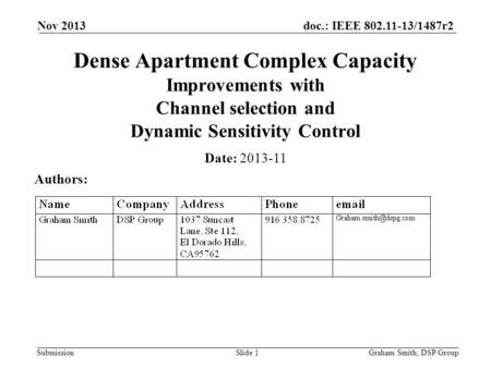 April 2013 doc.: IEEE 802.11- Nov 2013 Dense Apartment Complex Capacity Improvements with Channel selection and Dynamic Sensitivity Control Date: 2013-11.