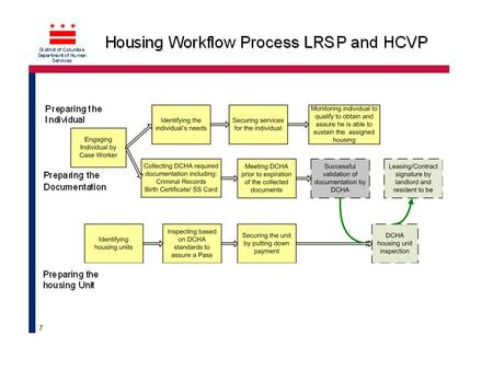 District of Columbia Department of Human Services Process Overview – Client Identification to Lease-Up Identify clients from VIS data Enter clients info.