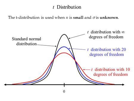 T distribution with 20 degrees of freedom t distribution with 10 degrees of freedom 0 t distribution with degrees of freedom t Distribution The t-distribution.