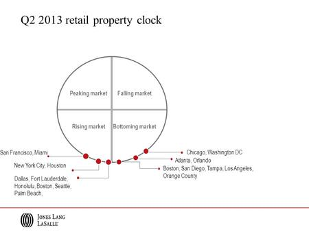 Q2 2013 retail property clock Peaking market Falling market Rising marketBottoming market Chicago, Washington DC New York City, Houston Boston, San Diego,