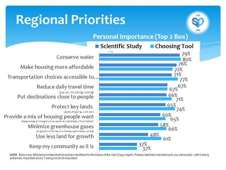 Regional Priorities Q300. Below are different priorities that have been identified for the future of the San Diego region. Please rate their importance.