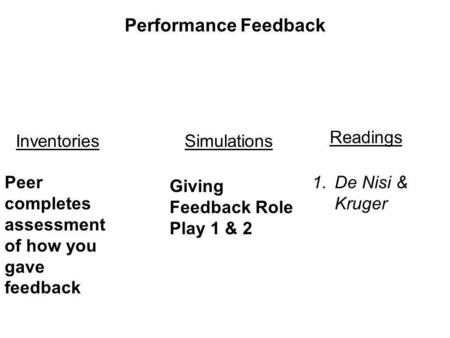 Peer completes assessment of how you gave feedback Giving Feedback Role Play 1 & 2 SimulationsInventories Performance Feedback 1.De Nisi & Kruger Readings.
